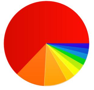 WordPress Development – Advantages & Features