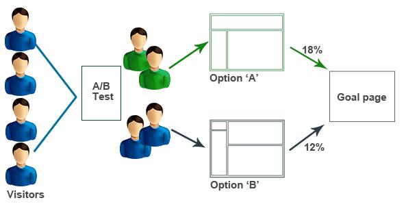The Important Features to Test A/B Testing